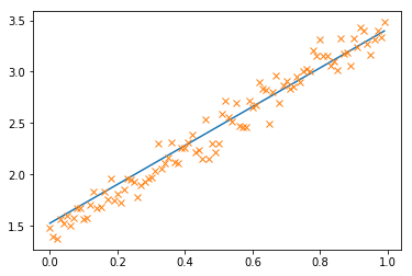 fitted linear regression
