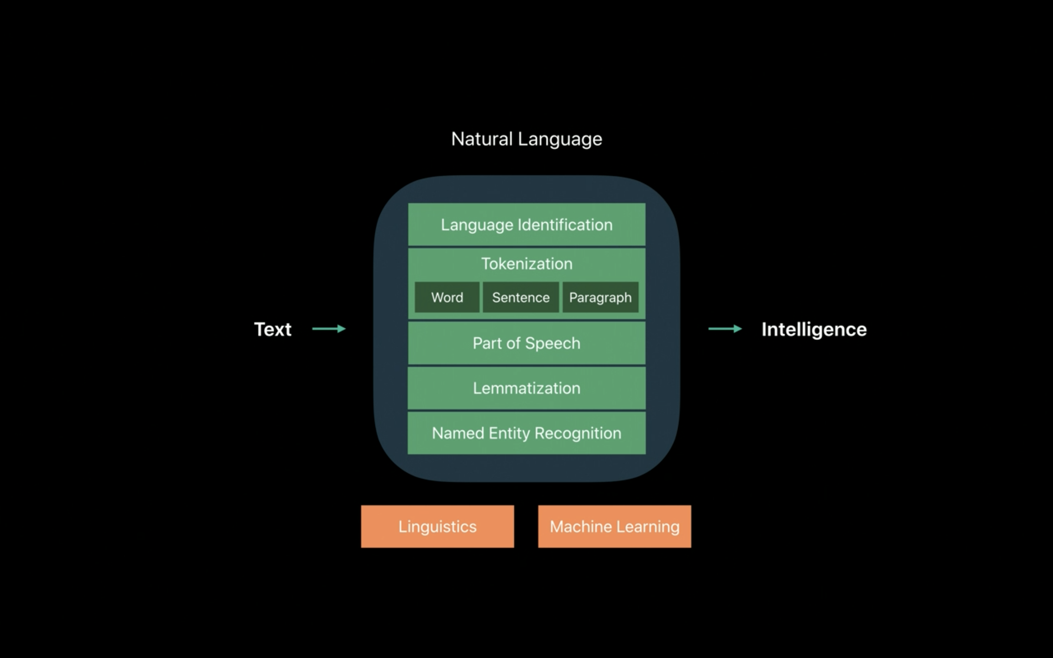 Schematic of the natural language framework